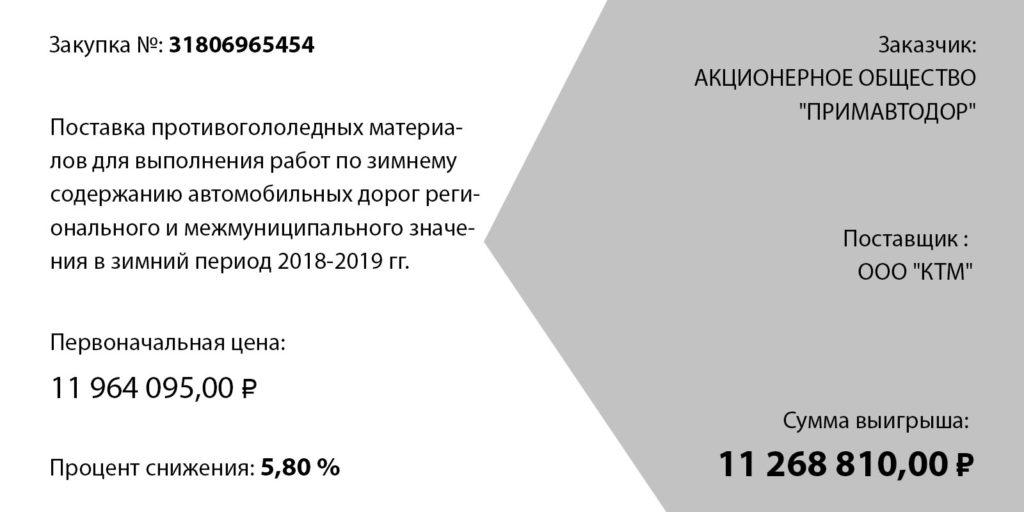 Тендерная студия Игоря Луценко кейс КТМ 2018-2019
